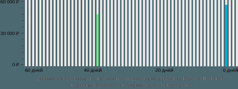 Динамика цен в зависимости от количества оставшихся дней до вылета из Кракова в Пунта-Кану