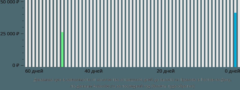 Динамика цен в зависимости от количества оставшихся дней до вылета из Кракова в Ростов-на-Дону