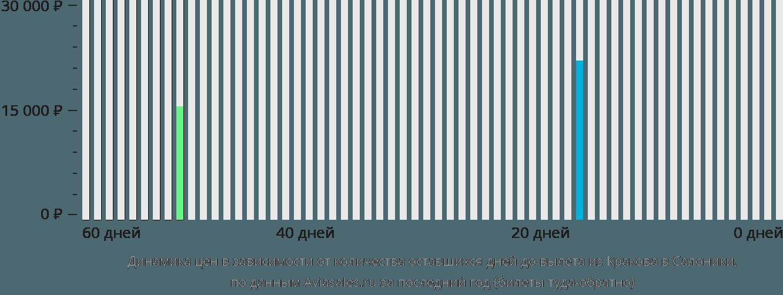 Динамика цен в зависимости от количества оставшихся дней до вылета из Кракова в Салоники