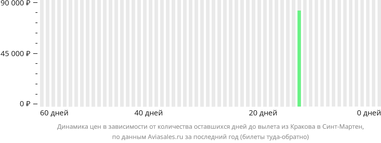 Динамика цен в зависимости от количества оставшихся дней до вылета из Кракова в Синт-Мартен