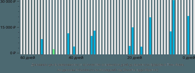 Динамика цен в зависимости от количества оставшихся дней до вылета из Кракова в Тель-Авив