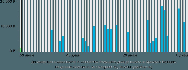 Динамика цен в зависимости от количества оставшихся дней до вылета из Кракова в Венецию