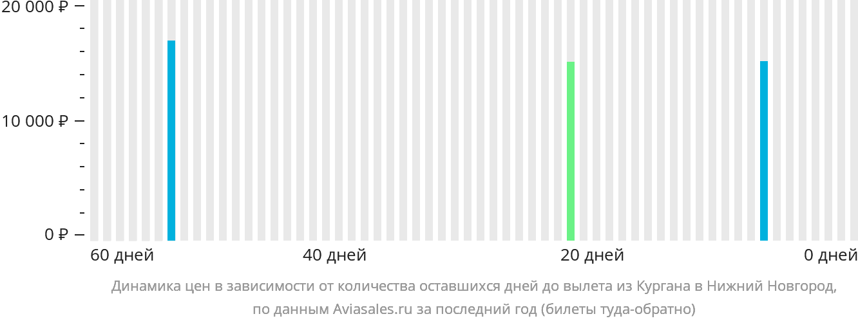 Динамика цен в зависимости от количества оставшихся дней до вылета из Кургана в Нижний Новгород