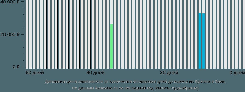 Динамика цен в зависимости от количества оставшихся дней до вылета из Кургана в Киев