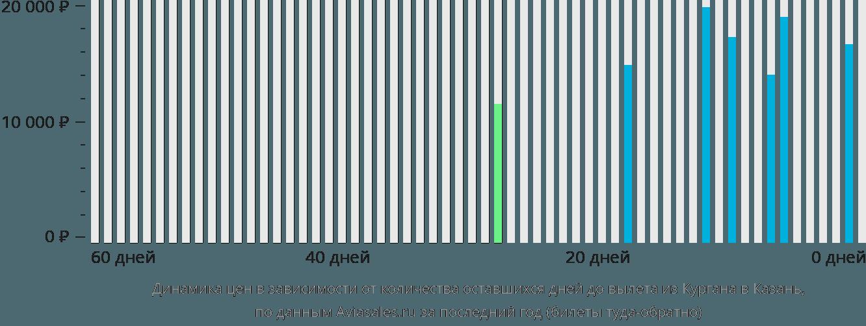 Динамика цен в зависимости от количества оставшихся дней до вылета из Кургана в Казань