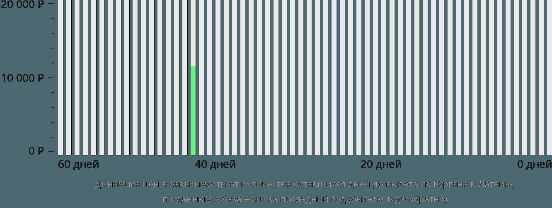 Динамика цен в зависимости от количества оставшихся дней до вылета из Кургана в Латвию