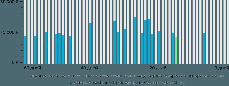 Динамика цен в зависимости от количества оставшихся дней до вылета из Кургана в Минеральные воды