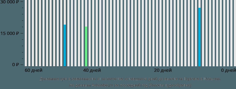 Динамика цен в зависимости от количества оставшихся дней до вылета из Кургана в Нальчик