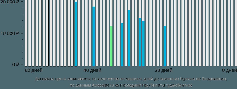 Динамика цен в зависимости от количества оставшихся дней до вылета из Кургана во Владикавказ