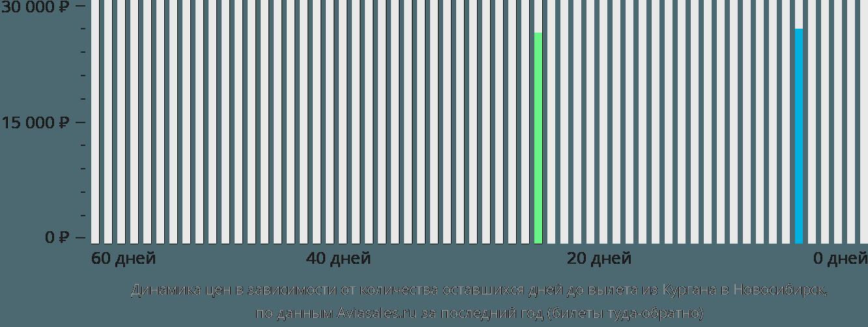Динамика цен в зависимости от количества оставшихся дней до вылета из Кургана в Новосибирск