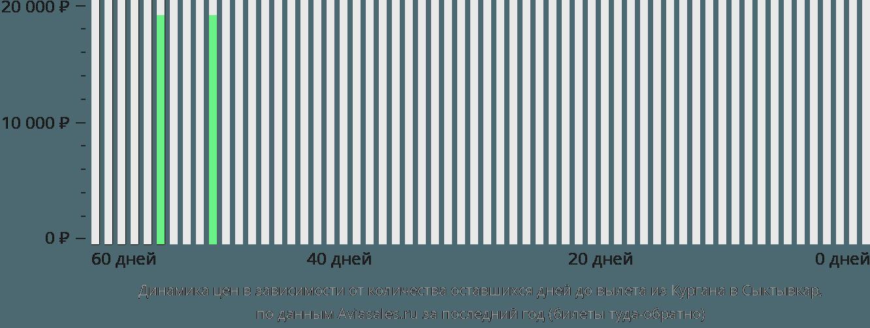 Динамика цен в зависимости от количества оставшихся дней до вылета из Кургана в Сыктывкар
