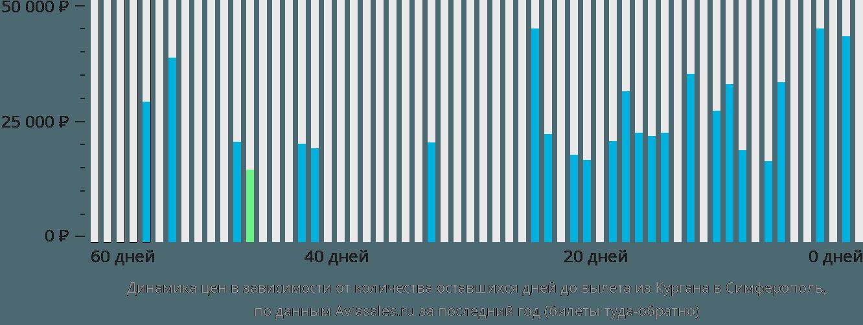 Динамика цен в зависимости от количества оставшихся дней до вылета из Кургана в Симферополь
