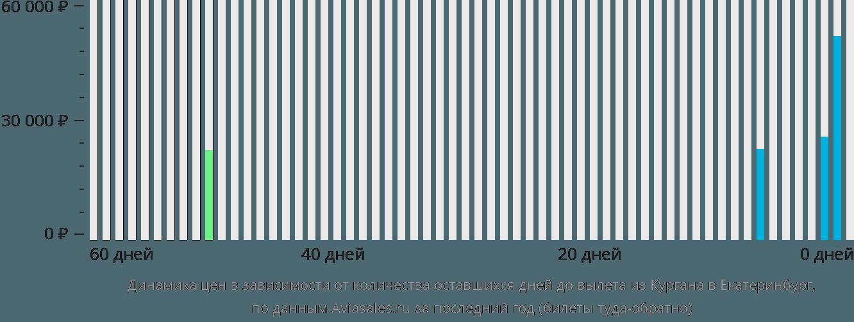 Динамика цен в зависимости от количества оставшихся дней до вылета из Кургана в Екатеринбург