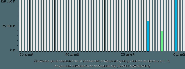 Динамика цен в зависимости от количества оставшихся дней до вылета из Кургана в США