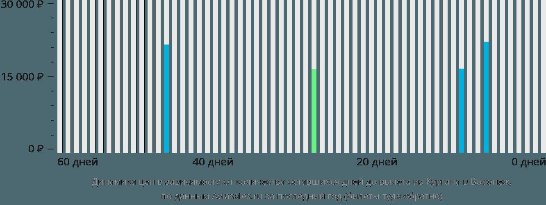 Динамика цен в зависимости от количества оставшихся дней до вылета из Кургана в Воронеж