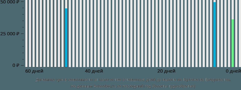 Динамика цен в зависимости от количества оставшихся дней до вылета из Кургана во Владивосток