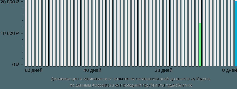 Динамика цен в зависимости от количества оставшихся дней до вылета из Карупа