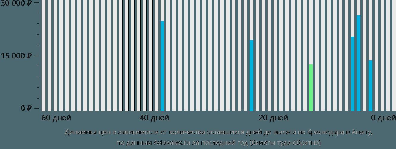 Динамика цен в зависимости от количества оставшихся дней до вылета из Краснодара в Анапу