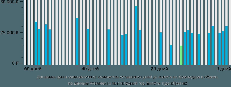 Динамика цен в зависимости от количества оставшихся дней до вылета из Краснодара в Абакан