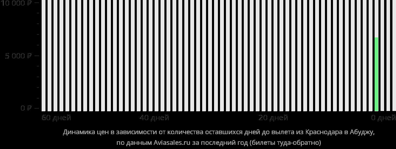 Динамика цен в зависимости от количества оставшихся дней до вылета из Краснодара в Абуджу