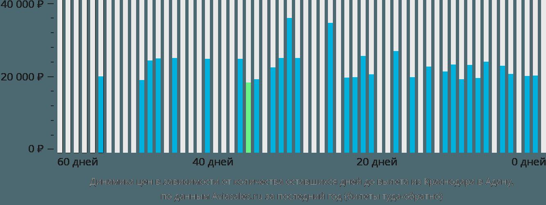 Динамика цен в зависимости от количества оставшихся дней до вылета из Краснодара в Адану