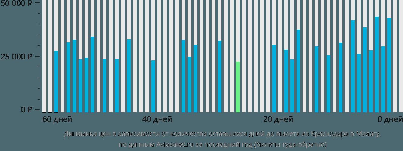 Динамика цен в зависимости от количества оставшихся дней до вылета из Краснодара в Малагу