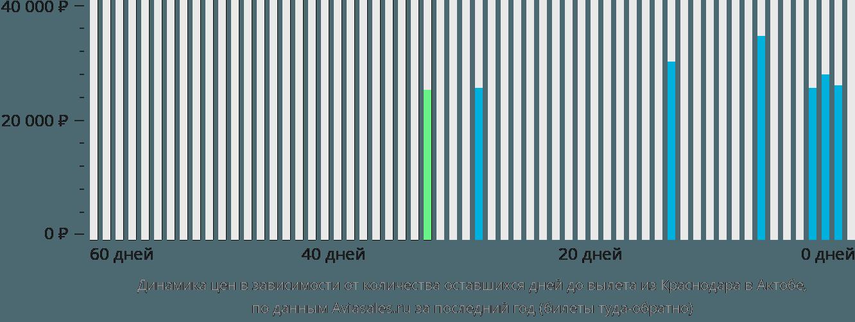 Динамика цен в зависимости от количества оставшихся дней до вылета из Краснодара в Актобе