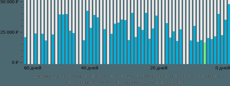 Динамика цен в зависимости от количества оставшихся дней до вылета из Краснодара в Аликанте