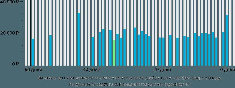Динамика цен в зависимости от количества оставшихся дней до вылета из Краснодара в Анкару