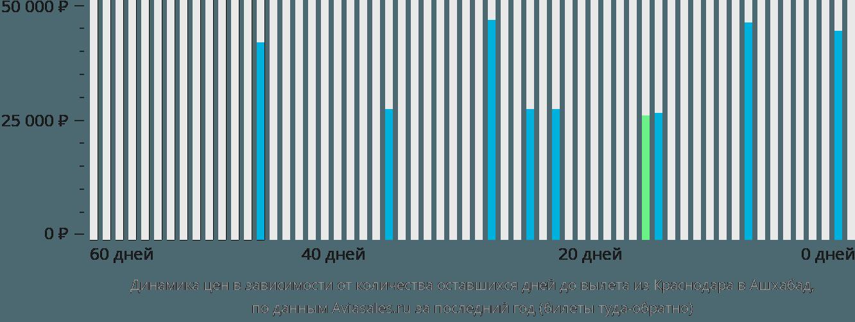 Динамика цен в зависимости от количества оставшихся дней до вылета из Краснодара в Ашхабад