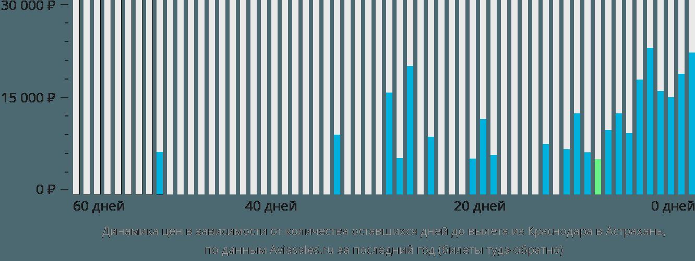 Динамика цен в зависимости от количества оставшихся дней до вылета из Краснодара в Астрахань