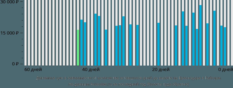 Динамика цен в зависимости от количества оставшихся дней до вылета из Краснодара в Кайсери