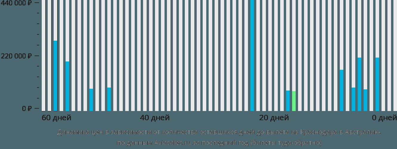 Динамика цен в зависимости от количества оставшихся дней до вылета из Краснодара в Австралию
