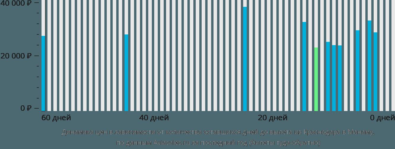 Динамика цен в зависимости от количества оставшихся дней до вылета из Краснодара в Манаму