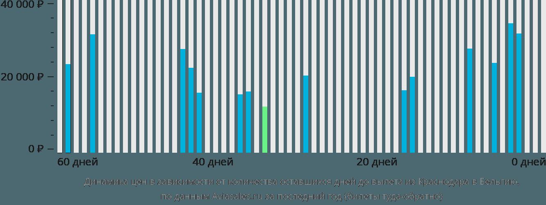 Динамика цен в зависимости от количества оставшихся дней до вылета из Краснодара в Бельгию