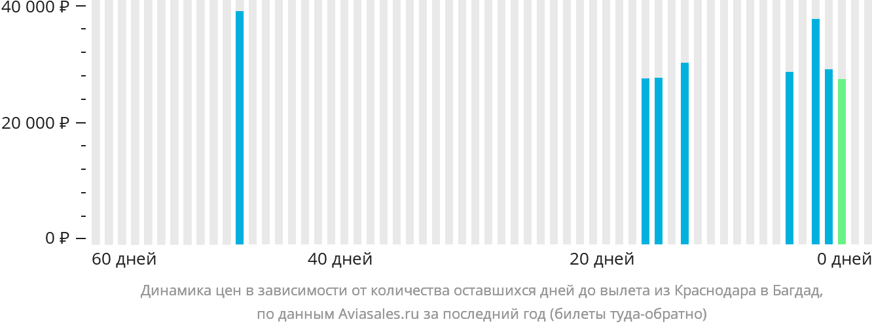 Динамика цен в зависимости от количества оставшихся дней до вылета из Краснодара в Багдад