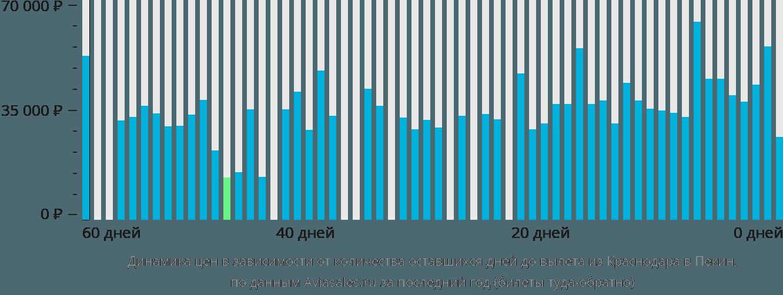 Динамика цен в зависимости от количества оставшихся дней до вылета из Краснодара в Пекин