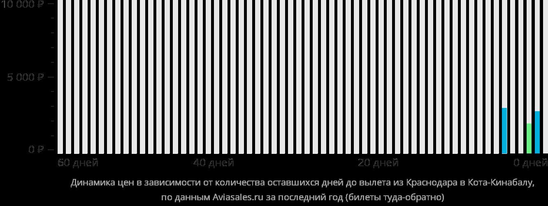 Динамика цен в зависимости от количества оставшихся дней до вылета из Краснодара в Кота-Кинабалу