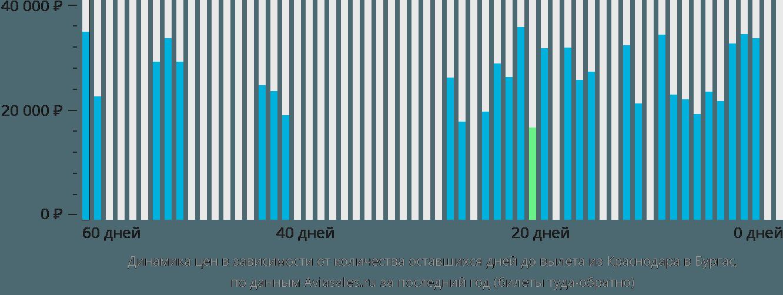 Динамика цен в зависимости от количества оставшихся дней до вылета из Краснодара в Бургас