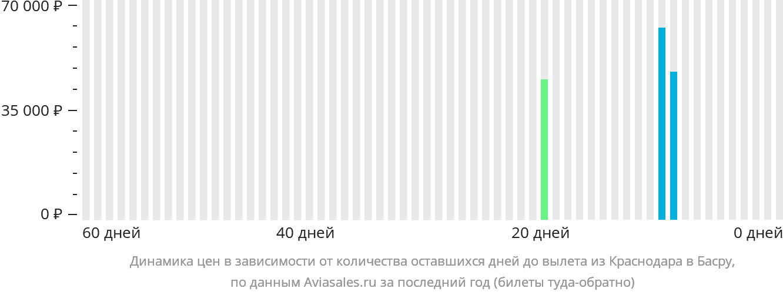 Динамика цен в зависимости от количества оставшихся дней до вылета из Краснодара в Басру