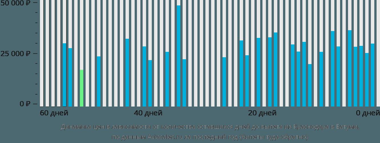 Динамика цен в зависимости от количества оставшихся дней до вылета из Краснодара в Батуми