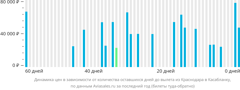 Динамика цен в зависимости от количества оставшихся дней до вылета из Краснодара в Касабланку