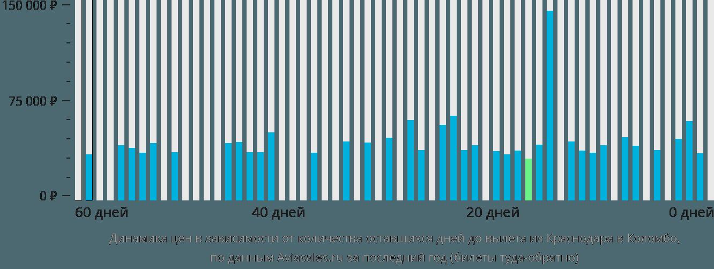 Динамика цен в зависимости от количества оставшихся дней до вылета из Краснодара в Коломбо