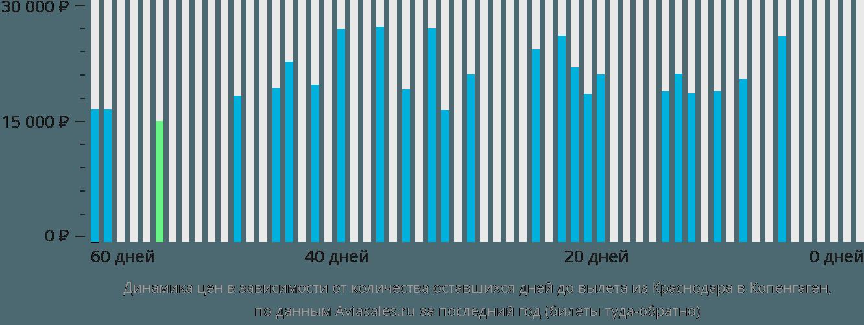 Динамика цен в зависимости от количества оставшихся дней до вылета из Краснодара в Копенгаген