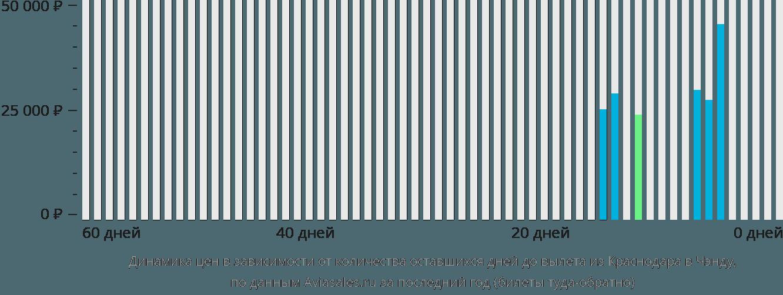 Динамика цен в зависимости от количества оставшихся дней до вылета из Краснодара в Чэнду