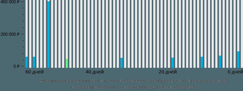 Динамика цен в зависимости от количества оставшихся дней до вылета из Краснодара на Кубу