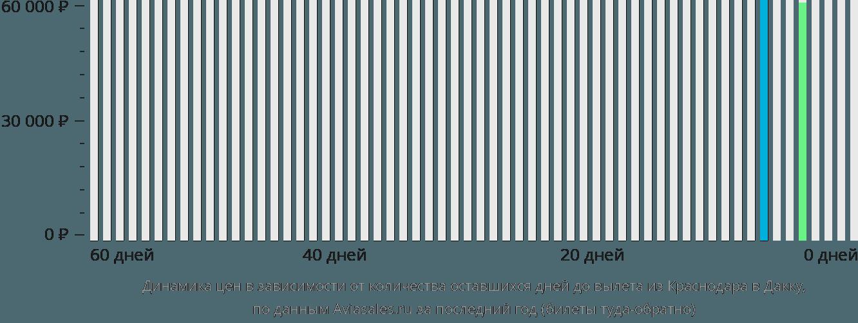 Динамика цен в зависимости от количества оставшихся дней до вылета из Краснодара в Дакку