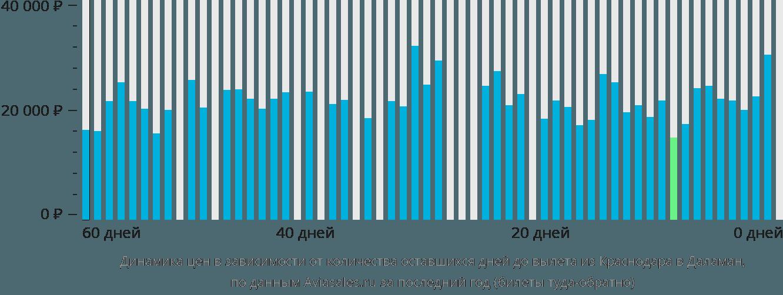 Динамика цен в зависимости от количества оставшихся дней до вылета из Краснодара в Даламан