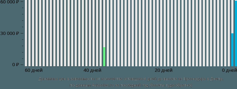 Динамика цен в зависимости от количества оставшихся дней до вылета из Краснодара в Днепр