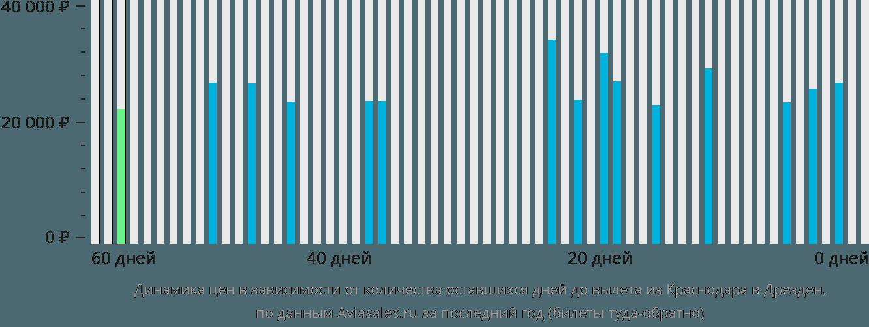 Динамика цен в зависимости от количества оставшихся дней до вылета из Краснодара в Дрезден